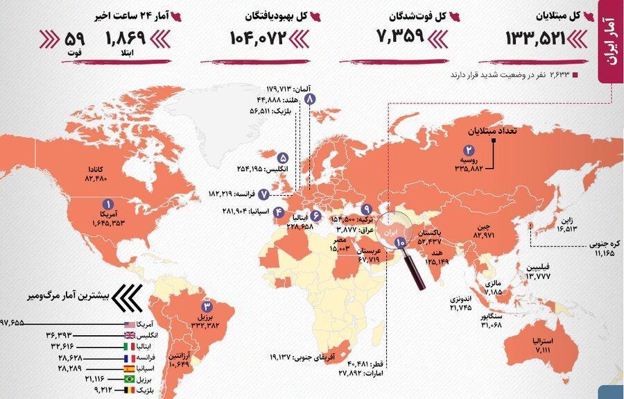 آخرین آمار رسمی کرونا در ایران و دنیا ، آمریکای لاتین کانون جدید کووید19 ، افزایش مرگ ومیر در ایران