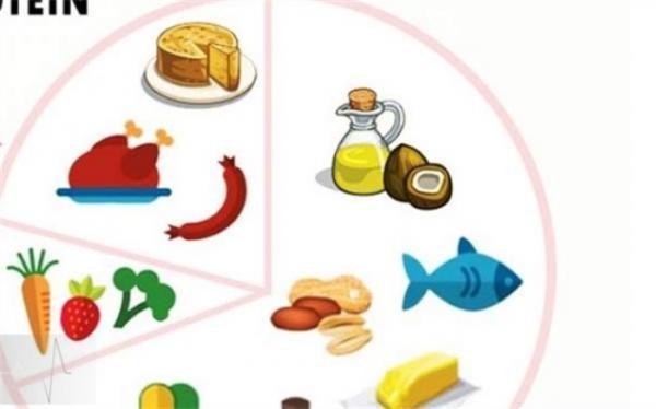 رژیم غذایی کتوژنیک سبب تسکین میگرن می گردد